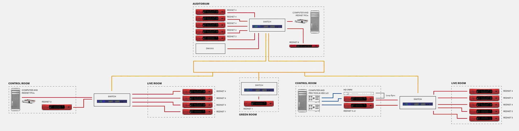 Schema Cablaggio Rete : Focusrite: sistemi di cablaggio