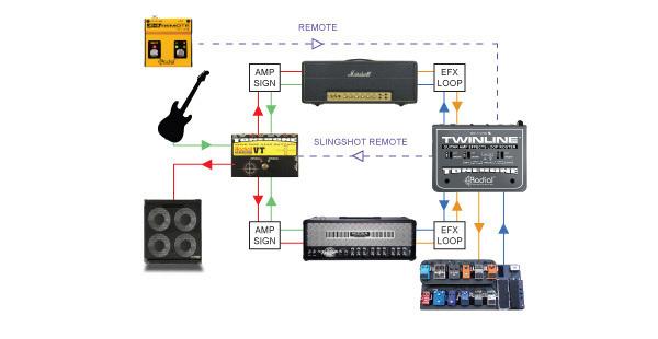 Come si fa a collegare un loop effetti