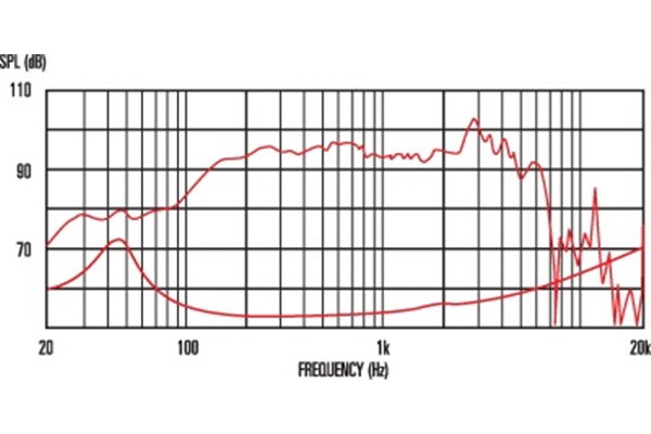 Celestion Bass Ferrite Pulse 10 200W 8ohm